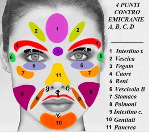 I punti riflessi del viso lamparole for Dolore addome sinistro alto