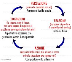 Preferenza attacchi di panico e crisi di ansia | Lamparole SM25