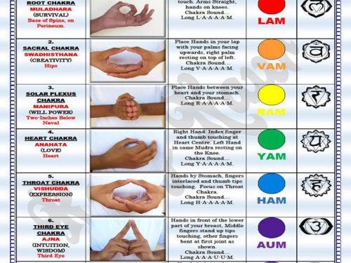 7 mudra per sboccare i tuoi 7 chakra